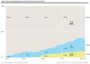 Eksplosiv vekst i mobilhandel. .