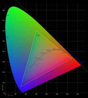 Trekanten inne i diagrammet viser fargene 8-bits skjermer viser deg i dag. Fargespekteret rundt blir med nye DisplayPort 1.3 tilgjengelig for skjermer som støtter 12-bit-modus.