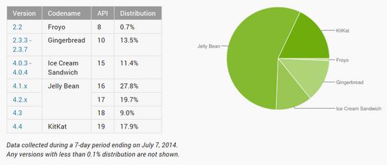 Slik er de ulike versjonene av Android fordelt.