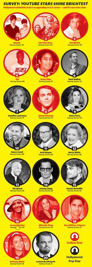 Listen over de mest innflytelsesrike.