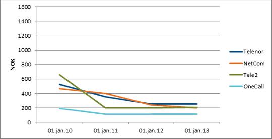 PT-sjef Torstein Olsen viser til denne grafen som viser prisutviklingen i det norske markedet etter at Tele2 lanserte sitt eget nett.