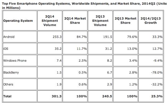 Oversikten viser at Android dominerer markedet kraftig.