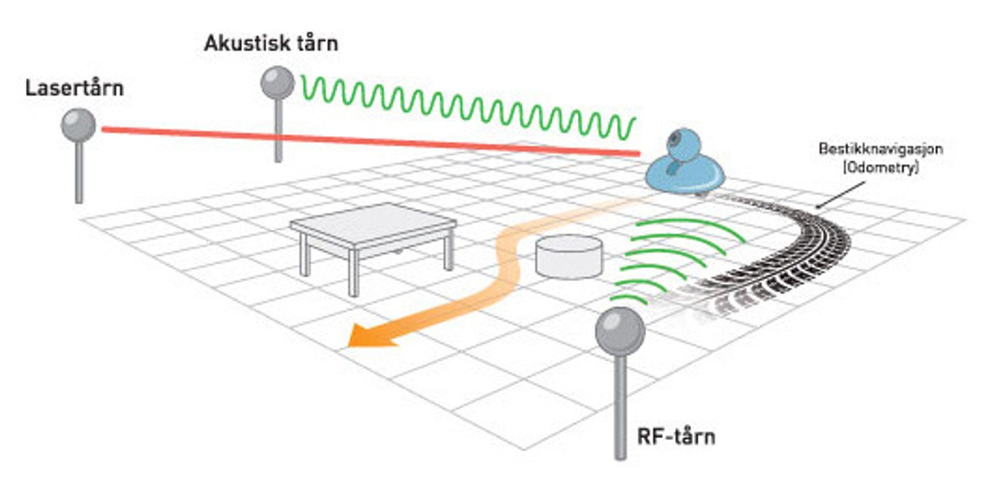 Inne i et rom kombineres gjerne ulike sensorsystemer med utfyllende egenskaper. Man kan for eksempel sette sammen et radiosystem og såkalte akustiske tårn som sender og mottar signaler, samt feste treghetssensor og kamera på selve roboten.