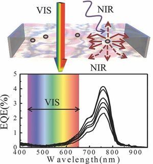 Synlig lys passerer tvers gjennom, mens lys i andre bølgelengder konverteres til elektrisitet.