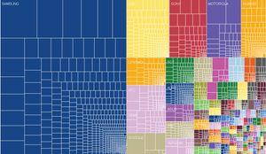 Slik ser OpenSignals visualisering av de mange merkevarene på Android-arenaen ut. I teksten som hører til oppgir de at Sony er på annenplass, med rett under fem prosent markedsandel.