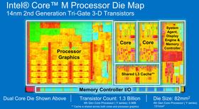 Grafikkdelen tar en ganske stor bit av prosessorarealet.