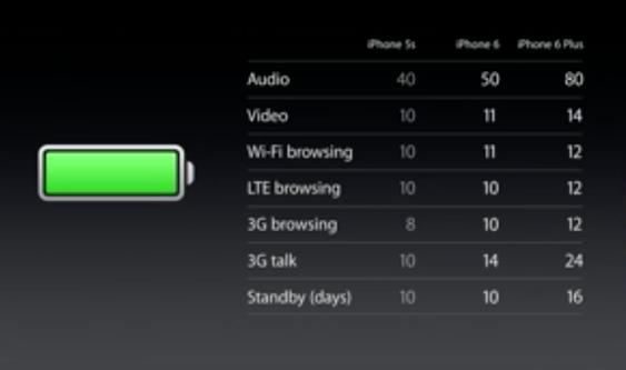 De to nye modellene har mye bedre batteritid enn iPhone 5S.