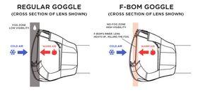 Slik fungerer F-BOM i forhold til en vanlig brille.