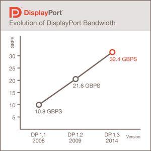 Nye DisplayPort overfører 50 prosent mer informasjon enn tidligere.