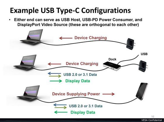 Slik ser VESA for seg at den nye Type C-kabelen vil bli brukt.