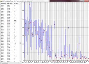 Eieren av en Samsung 840-SSD har her målt hvordan SSD-en har mistet farten over flere uker.