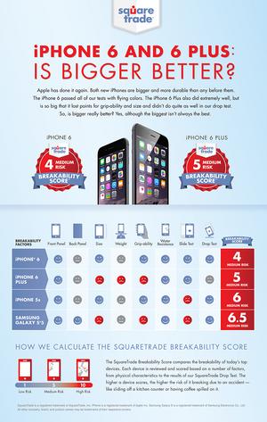 Forsikringsselskapet SquareTrade mener faren for å få ødelagt en ny iPhone er lavere enn for å ødelegge forrige generasjon, eller konkurrenten Galaxy S5.
