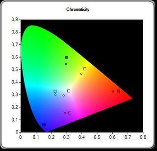 Fargene på «Standard» er ikke spesielt imponerende. Desto nærmere senter av de firkantede boksene prikkene treffer, desto bedre. .
