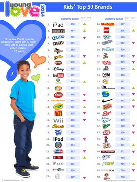 Smarty_Pants_Young_Love_Kids_Top_50_Brands_List_2014(1).