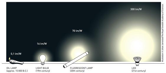 LED-belysning er langt mer effektiv enn tidligere teknologier.
