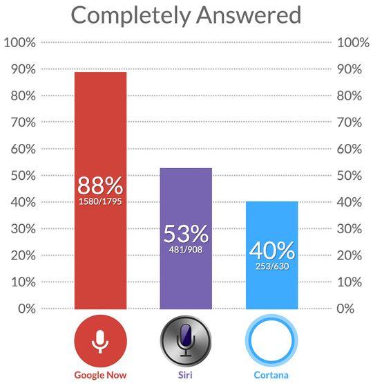 Av de 1975 riktige svarene var 88 prosent av dem <em>helt</em> riktige. .