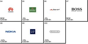 Huawei vokser stort, og legger seg på en 94. plass på Interbrands liste.