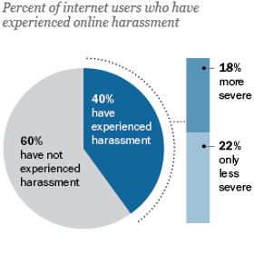 40 prosent av alle brukere har opplevd trakkassering.