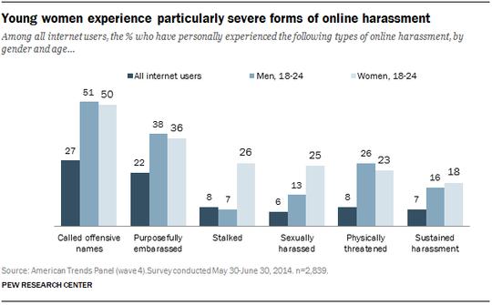 Unge kvinners tall sammenlignet med menn og brukerne som helhet.