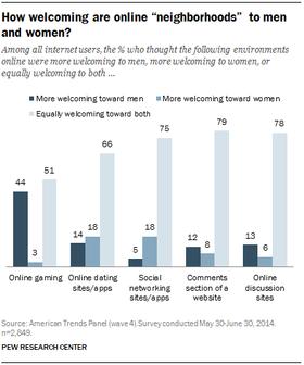 Oversikt over hvor velkomne menn, kvinner og brukerne som helhet føler seg i forskjellige arenaer på nettet.