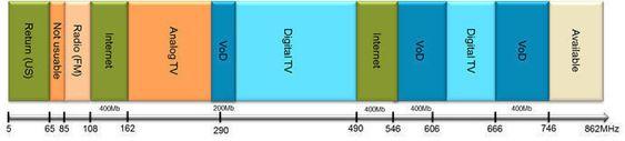 Slik er frekvensene fordelt på et moderne kabel-tv-nettverk. Når de analoge frekvensene stenges, åpnes det masse ny plass til raskere bredbånd.