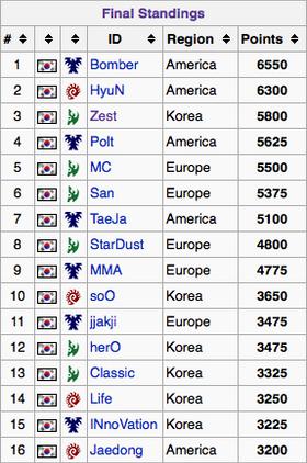 De 16 kvalifiserte deltakerne er alle fra Sør-Korea.
