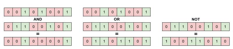Tre eksempler på bitvis operasjoner på 8-bit binære tall