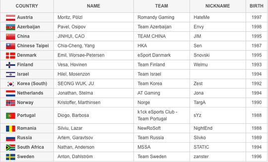 Representantene i IeSF-verdensmesterskapet.