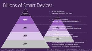 De fleste av dingsene på Internett vil være små og enkle, spår Microsoft.