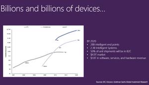 Microsoft tror 28 milliarder dingser vil være på Internett i 2020.