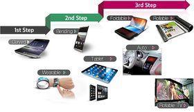 Slik presenterer LG fremtiden for mobilskjermene.