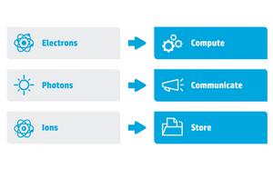 Slik ser HPs ekstremt forenklede løsningsforslag ut.