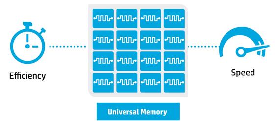Memristorer skal gi økt effektivitet og hastighet.