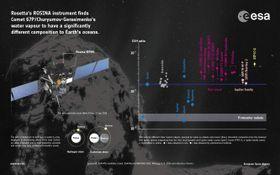 Graf som viser deterium-forekomster i ulike romlegemer sammenlignet med Jorden. Kometen ser du helt til høyre.