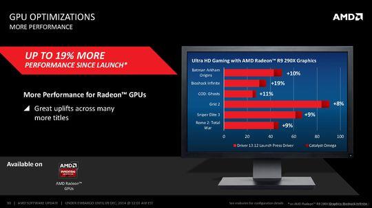 Eiere av Radeon-skjermkort kan se frem til bedre ytelse i enkelte spill.