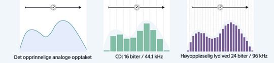 Slik forsøker Sony å forklare forskjellen på vanlig MP3-lyd og HD-lyd.