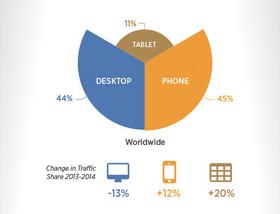 Oversikt over fordelingen av trafikken fra mobiltelefoner (45 prosent), nettbrett (11 prosent) og datamaskiner (44 prosent).