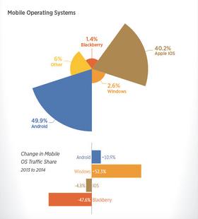 Oversikt over hvilke operativsystemer som oftest brukes til å streame videoer fra Porn Hub. Android stikker av med en klar seier med 49,9 prosent.