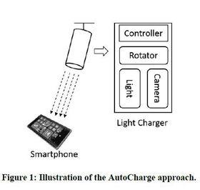 Illustrasjon av AutoCharge-konseptet.