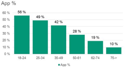 Aldersfordelingen blant mobilbrukerne til Skandiabanken.