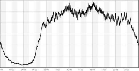 Bruk av mobilbanken til Sparebank1 gjennom en vanlig hverdag. Toppene er rundt lunsj og rett etter jobb.
