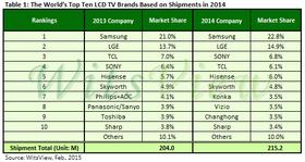 Topp ti-listen over de største aktørene på TV-markedet. Klikk for større bilde.