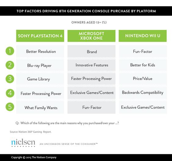 Folk har ulike prioriteringer ved kjøp av ny spillkonsoll.