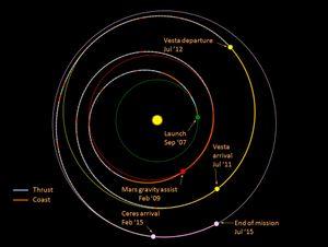 Slik har romsonden Dawn reist for å nå Ceres. Den brukte også mye tid på å fotografere asteroiden Vesta.
