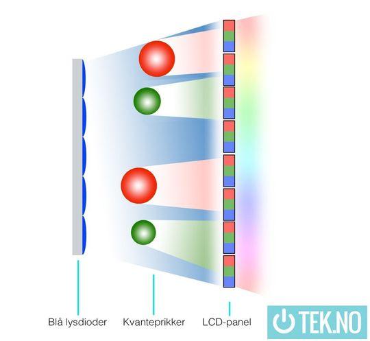 Quantum dots legges mellom de blå lysdiodene og panelet. Legg merke til at de røde kvanteprikkene er større enn de grønne.