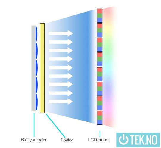 Med tradisjonell LED-belysning gjør forforbelegget at lyset som når panelet er hvitt.