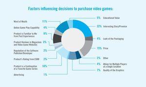 Oversikt over hva som styrer våre spillkjøp.