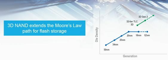 For minnebrikker bygges det i høyden for å kunne følge Moores lov.