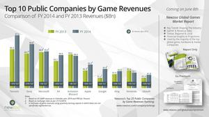 Grafen som viser de ti som tjente mest på spill i 2014. (Bilde: Newzoo).