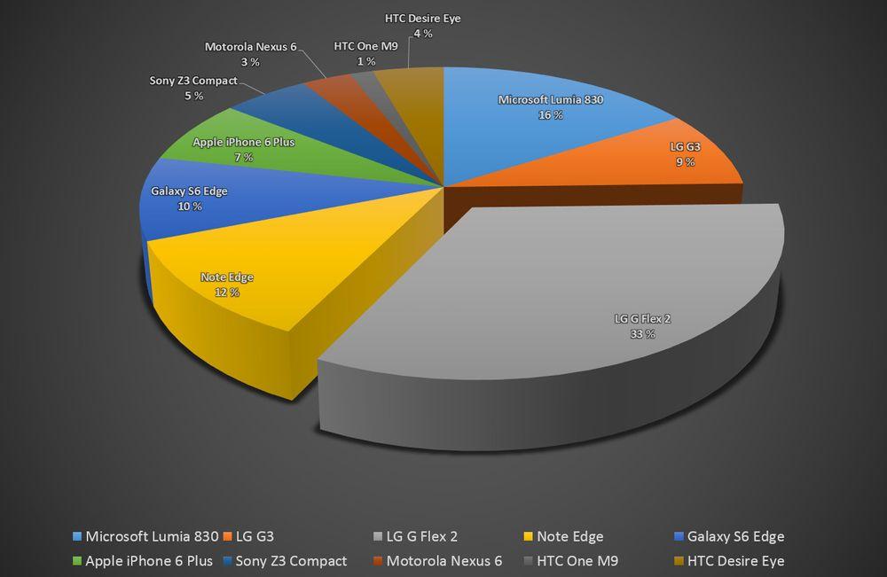 LGs G Flex 2 ble vinnertelefonen for klart flest deltakere. Hele 545 ganger var den vinnertelefonen.